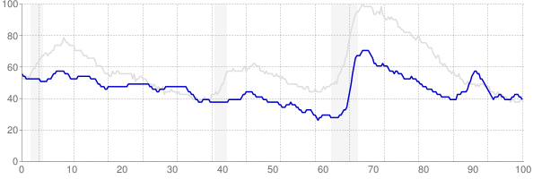 Wyoming monthly unemployment rate chart from 1990 to January 2019